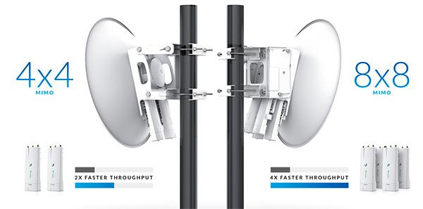 Tecnologia Backhaul MIMO 4x4 ou 8x8