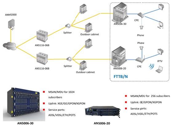 Cenário de Aplicação dos equipamentos FiberHome AN5006-20/AN5006-30 MSAN FiberHome