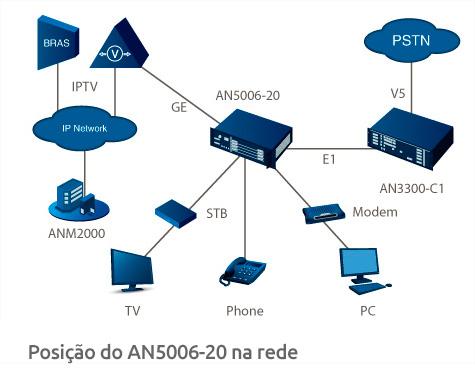 Posição do AN5006-20 na rede