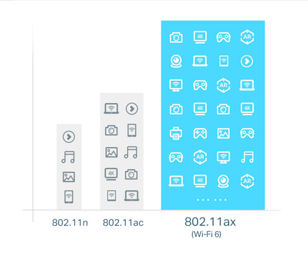 Capacidades 802.11n x 802.11ac x 802.11ax (WiFi 6)