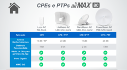 CPEs e PtPs AirMax AC