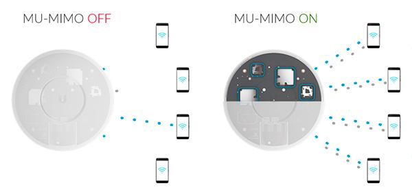 MU-MIMO ligado e desligado