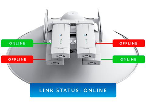 Verdadeira Redundância de Link com AirFiber NXN